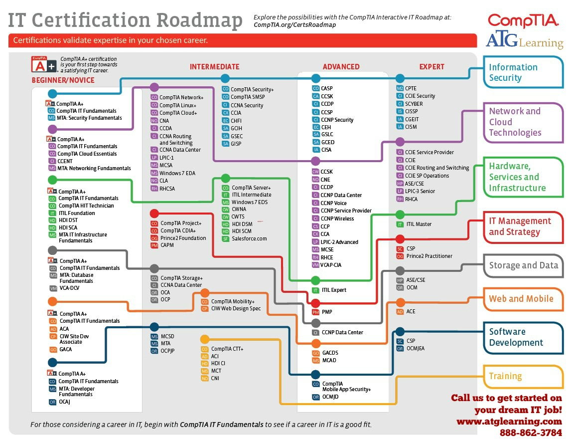 Comptia S Career Road Map Atg Learning